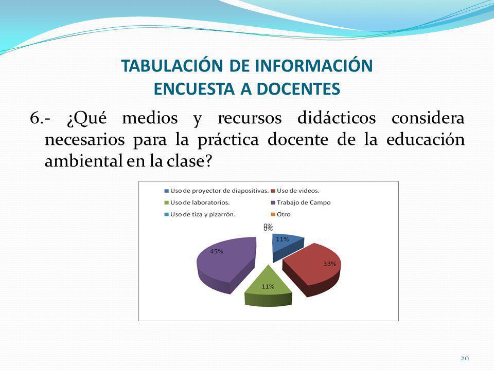 TABULACIÓN DE INFORMACIÓN ENCUESTA A DOCENTES 6.- ¿Qué medios y recursos didácticos considera necesarios para la práctica docente de la educación ambiental en la clase.