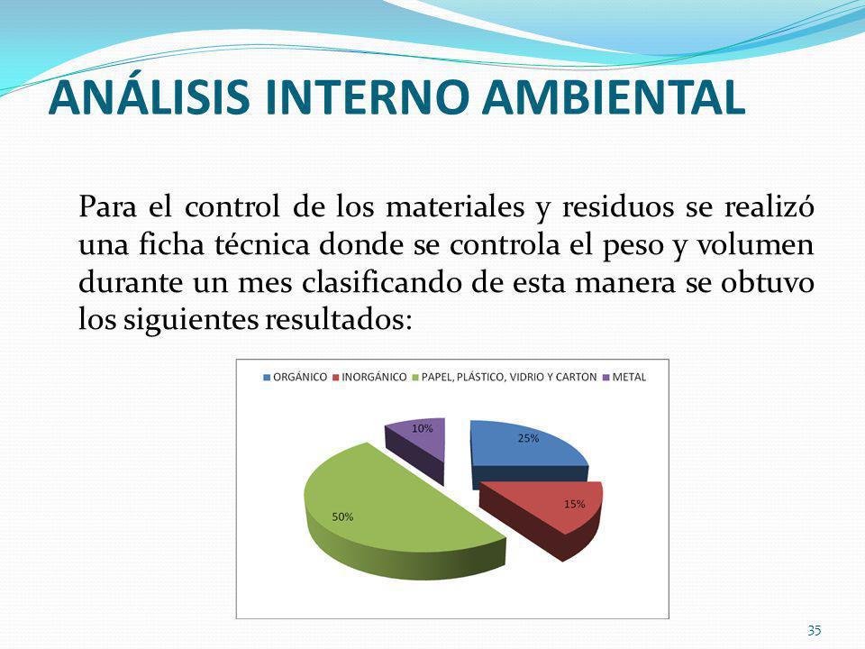 ANÁLISIS INTERNO AMBIENTAL Para el control de los materiales y residuos se realizó una ficha técnica donde se controla el peso y volumen durante un mes clasificando de esta manera se obtuvo los siguientes resultados: 35