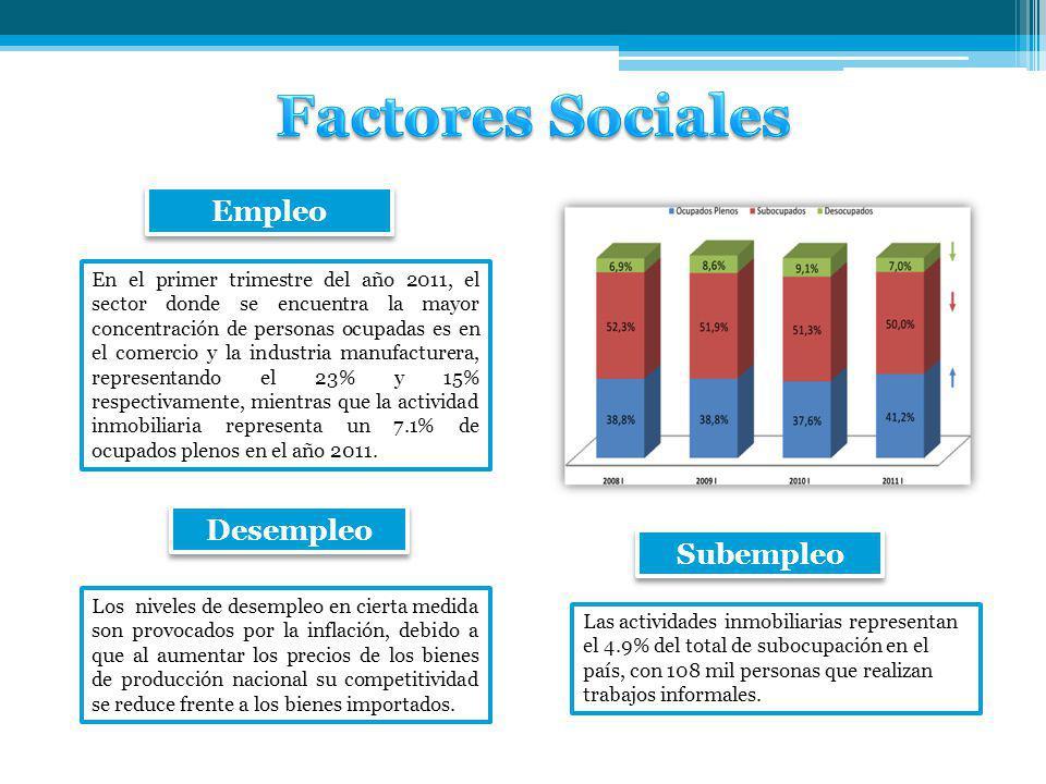 Empleo Desempleo En el primer trimestre del año 2011, el sector donde se encuentra la mayor concentración de personas ocupadas es en el comercio y la