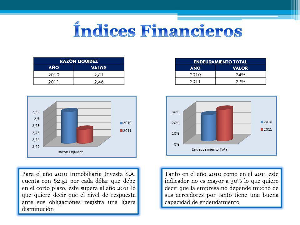 RAZÓN LIQUIDEZ AÑO VALOR 20102,51 20112,46 Para el año 2010 Inmobiliaria Investa S.A. cuenta con $2.51 por cada dólar que debe en el corto plazo, este