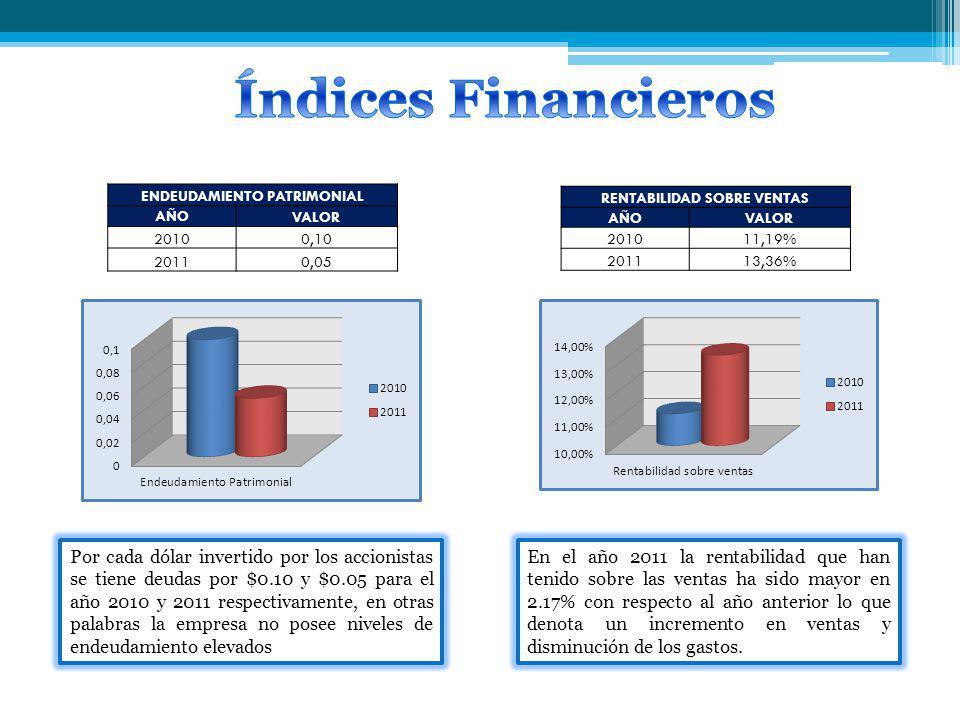 ENDEUDAMIENTO PATRIMONIAL AÑO VALOR 20100,10 20110,05 Por cada dólar invertido por los accionistas se tiene deudas por $0.10 y $0.05 para el año 2010 y 2011 respectivamente, en otras palabras la empresa no posee niveles de endeudamiento elevados RENTABILIDAD SOBRE VENTAS AÑO VALOR 201011,19% 201113,36% En el año 2011 la rentabilidad que han tenido sobre las ventas ha sido mayor en 2.17% con respecto al año anterior lo que denota un incremento en ventas y disminución de los gastos.