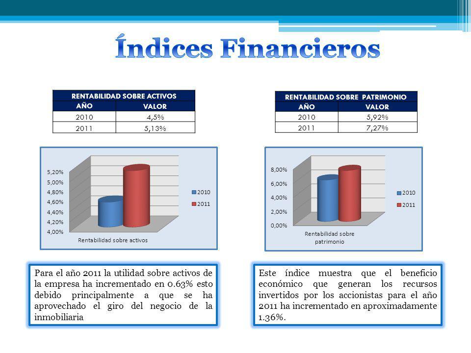 RENTABILIDAD SOBRE ACTIVOS AÑO VALOR 20104,5% 20115,13% Para el año 2011 la utilidad sobre activos de la empresa ha incrementado en 0.63% esto debido principalmente a que se ha aprovechado el giro del negocio de la inmobiliaria RENTABILIDAD SOBRE PATRIMONIO AÑO VALOR 20105,92% 20117,27% Este índice muestra que el beneficio económico que generan los recursos invertidos por los accionistas para el año 2011 ha incrementado en aproximadamente 1.36%.