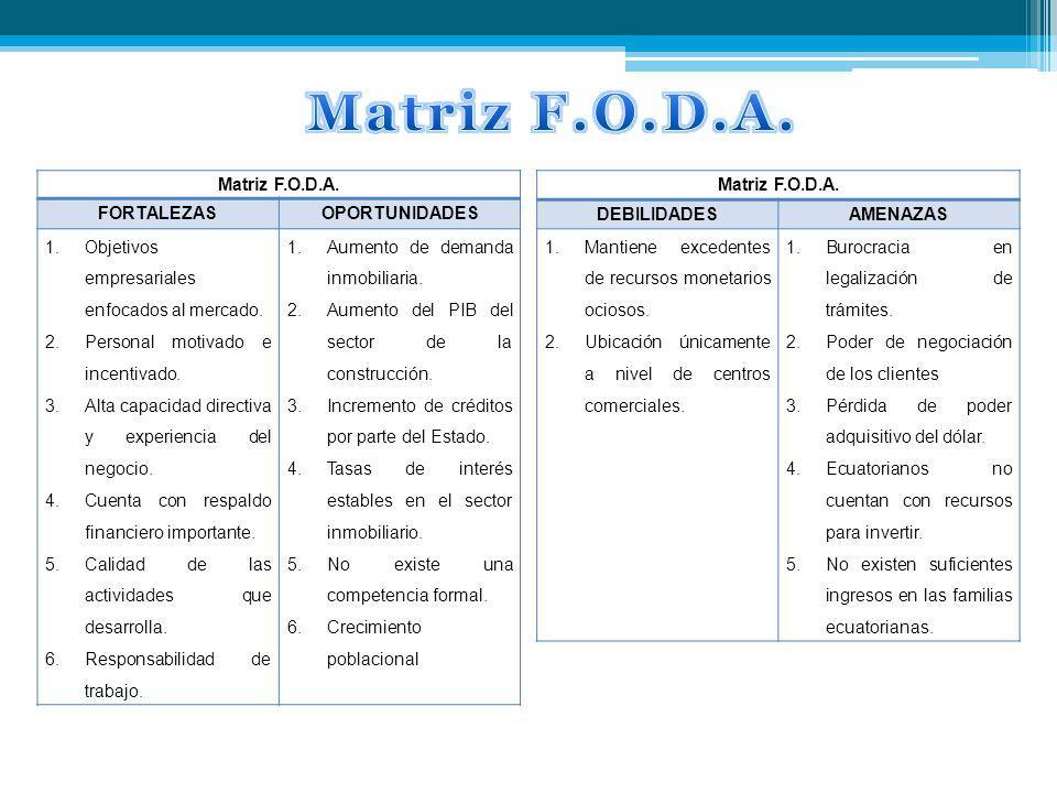Matriz F.O.D.A. FORTALEZASOPORTUNIDADES 1.Objetivos empresariales enfocados al mercado. 2.Personal motivado e incentivado. 3.Alta capacidad directiva
