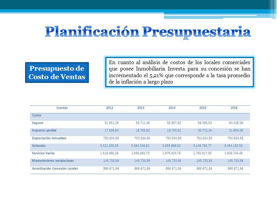 Presupuesto de Costo de Ventas En cuanto al análisis de costos de los locales comerciales que posee Inmobiliaria Investa para su concesión se han incrementado el 5,21% que corresponde a la tasa promedio de la inflación a largo plazo Cuentas20122013201420152016 Costos Seguros 51.652,26 53.711,46 55.857,92 58.095,53 60.428,36 Impuesto predial 17.836,54 18.765,82 19.743,52 20.772,16 21.854,38 Depreciación Inmuebles 750.634,56 Arriendos 5.321.335,06 5.584.046,81 5.859.966,52 6.149.765,77 6.454.150,53 Servicios Varios 1.519.486,29 1.595.993,73 1.676.403,76 1.760.917,00 1.849.744,46 Mantenimiento Instalaciones 145.733,58 Amortización Concesión Locales 986.671,99