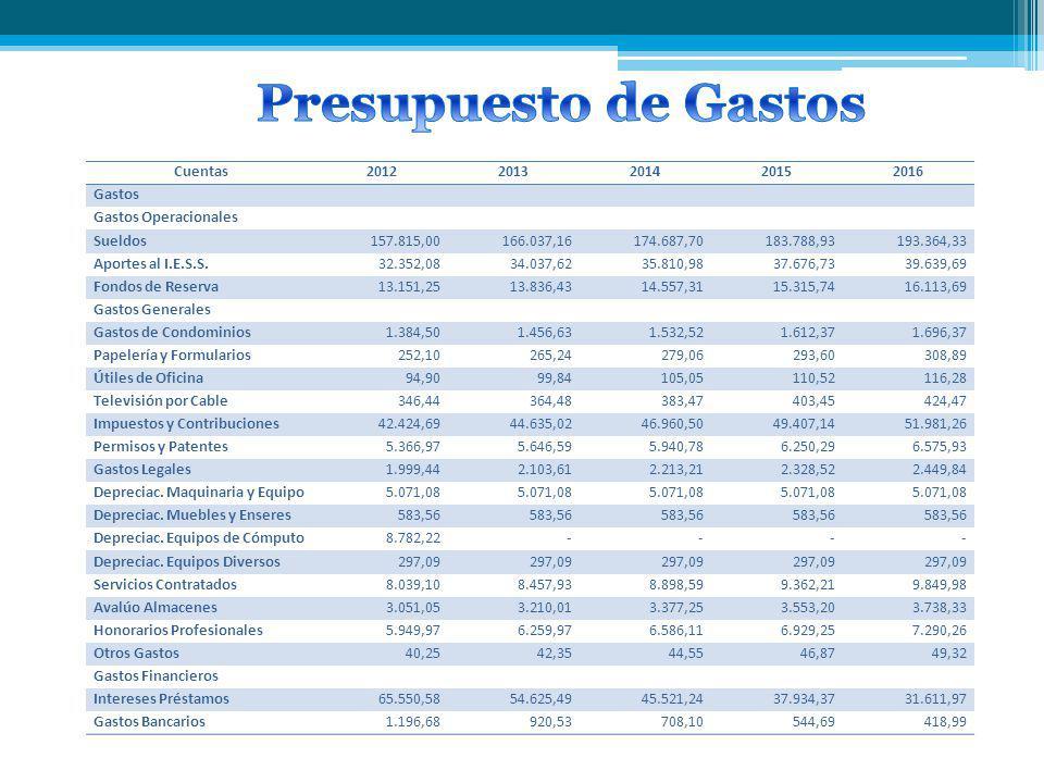 Cuentas20122013201420152016 Gastos Gastos Operacionales Sueldos 157.815,00 166.037,16 174.687,70 183.788,93 193.364,33 Aportes al I.E.S.S. 32.352,08 3