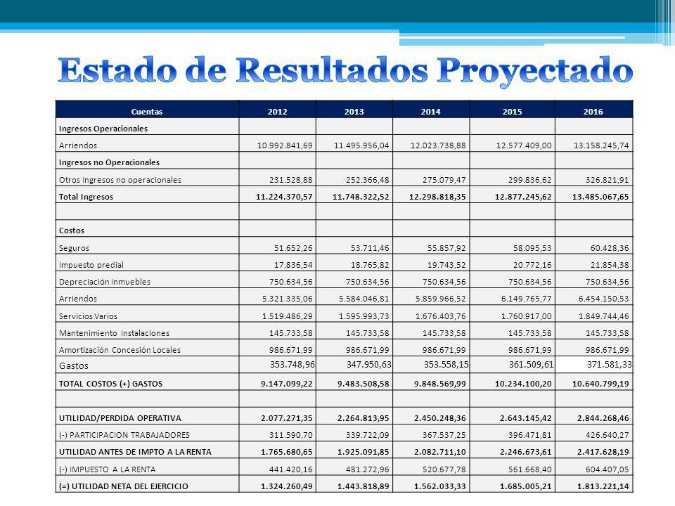 Cuentas20122013201420152016 Ingresos Operacionales Arriendos 10.992.841,69 11.495.956,04 12.023.738,88 12.577.409,00 13.158.245,74 Ingresos no Operaci