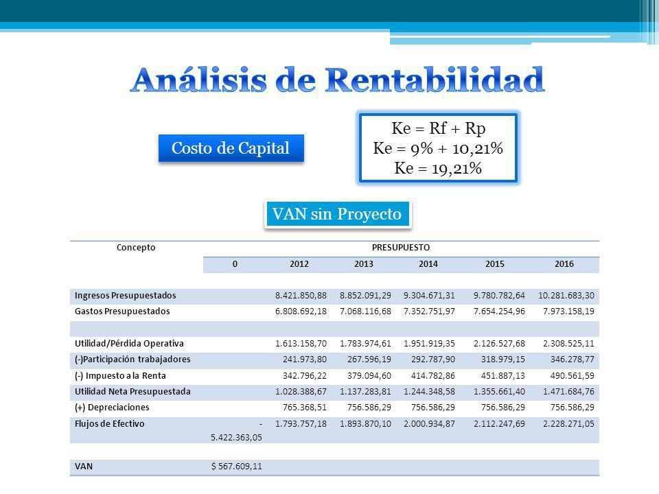 VAN sin Proyecto Ke = Rf + Rp Ke = 9% + 10,21% Ke = 19,21% ConceptoPRESUPUESTO 020122013201420152016 Ingresos Presupuestados8.421.850,888.852.091,299.