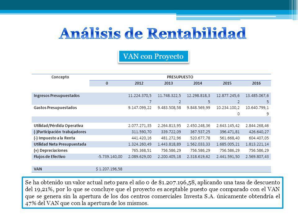VAN con Proyecto ConceptoPRESUPUESTO 020122013201420152016 Ingresos Presupuestados 11.224.370,5 7 11.748.322,5 2 12.298.818,3 5 12.877.245,6 2 13.485.