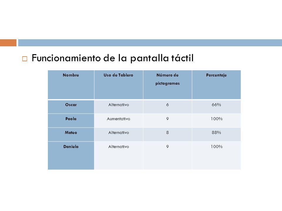 Funcionamiento de la pantalla táctil NombreUso de Tablero Número de pictogramas Porcentaje OscarAlternativo666% PaolaAumentativo9100% MateoAlternativo888% DanielaAlternativo9100%