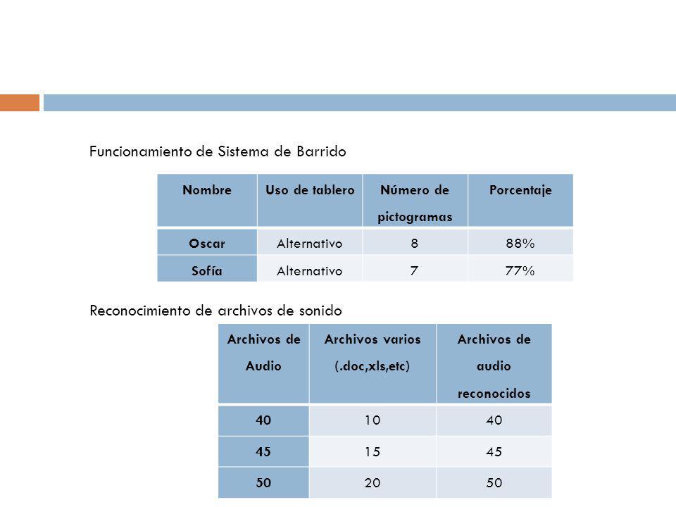 NombreUso de tablero Número de pictogramas Porcentaje OscarAlternativo888% SofíaAlternativo777% Funcionamiento de Sistema de Barrido Reconocimiento de