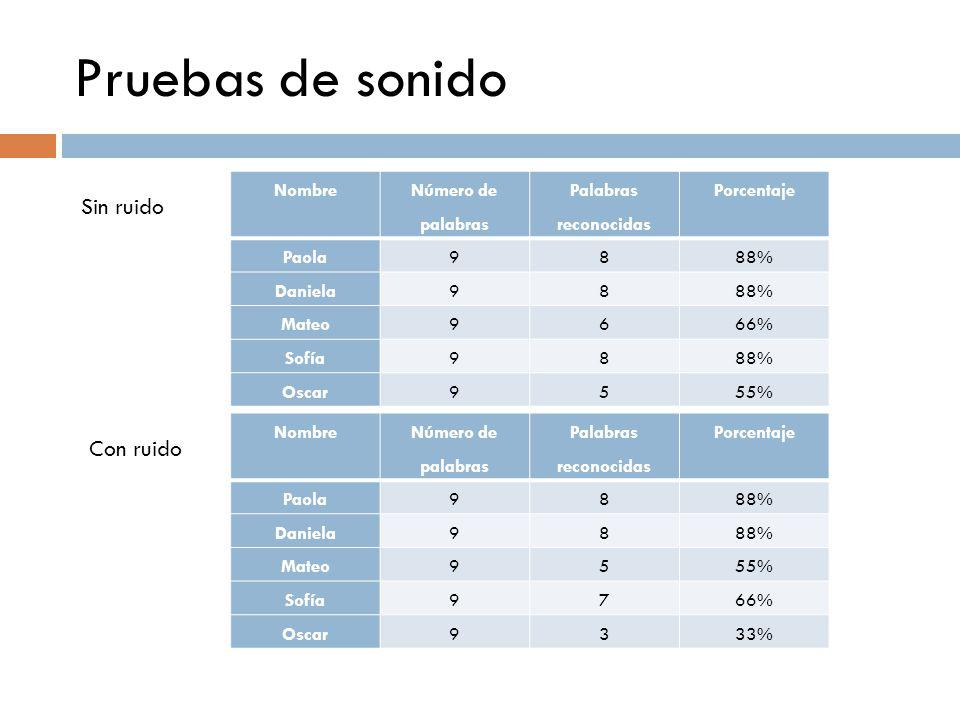 Pruebas de sonido Nombre Número de palabras Palabras reconocidas Porcentaje Paola9888% Daniela9888% Mateo9666% Sofía9888% Oscar9555% Nombre Número de