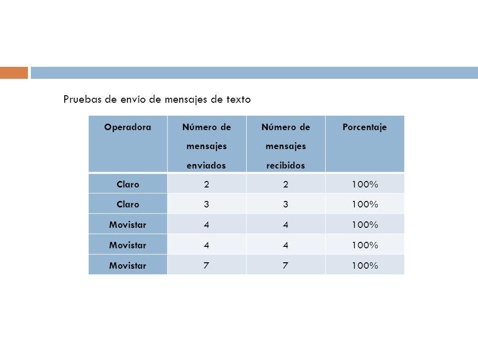 Operadora Número de mensajes enviados Número de mensajes recibidos Porcentaje Claro22100% Claro33100% Movistar44100% Movistar44100% Movistar77100% Pruebas de envío de mensajes de texto