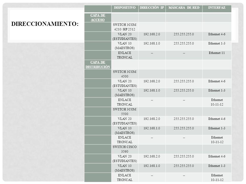 DIRECCIONAMIENTO: DISPOSITIVODIRECCIÓN IPMÁSCARA DE REDINTERFAZ CAPA DE ACCESO SWITCH 3COM 4210 /HP 2512 VLAN 20 (ESTUDIANTES) 192.168.2.0255.255.255.0Ethernet 4-6 VLAN 10 (MAESTROS) 192.168.1.0255.255.255.0Ethernet 1-3 ENLACE TRONCAL -- Ethernet 11 CAPA DE DISTRIBUCIÓN SWITCH 3COM 4500 VLAN 20 (ESTUDIANTES) 192.168.2.0255.255.255.0Ethernet 4-6 VLAN 10 (MAESTROS) 192.168.1.0255.255.255.0Ethernet 1-3 ENLACE TRONCAL -- Ethernet 10-11-12 SWITCH 3COM 5500 VLAN 20 (ESTUDIANTES) 192.168.2.0255.255.255.0Ethernet 4-6 VLAN 10 (MAESTROS) 192.168.1.0255.255.255.0Ethernet 1-3 ENLACE TRONCAL -- Ethernet 10-11-12 SWITCH CISCO 3560 VLAN 20 (ESTUDIANTES) 192.168.2.0255.255.255.0Ethernet 4-6 VLAN 10 (MAESTROS) 192.168.1.0255.255.255.0Ethernet 1-3 ENLACE TRONCAL -- Ethernet 10-11-12