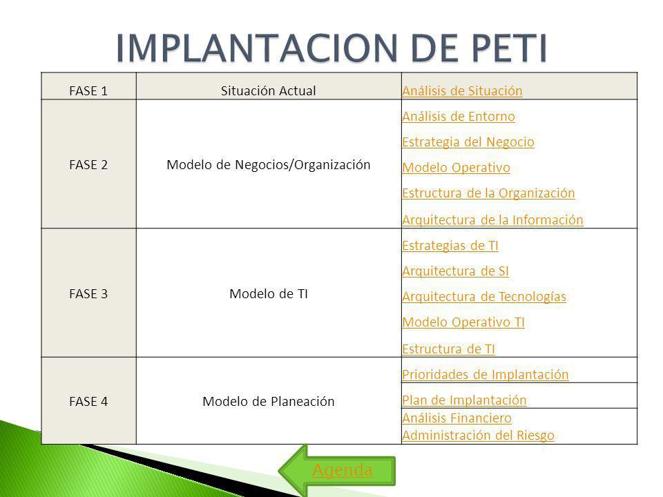 FASE 1Situación ActualAnálisis de Situación FASE 2Modelo de Negocios/Organización Análisis de Entorno Estrategia del Negocio Modelo Operativo Estructura de la Organización Arquitectura de la Información FASE 3Modelo de TI Estrategias de TI Arquitectura de SI Arquitectura de Tecnologías Modelo Operativo TI Estructura de TI FASE 4Modelo de Planeación Prioridades de Implantación Plan de Implantación Análisis Financiero Administración del Riesgo Agenda
