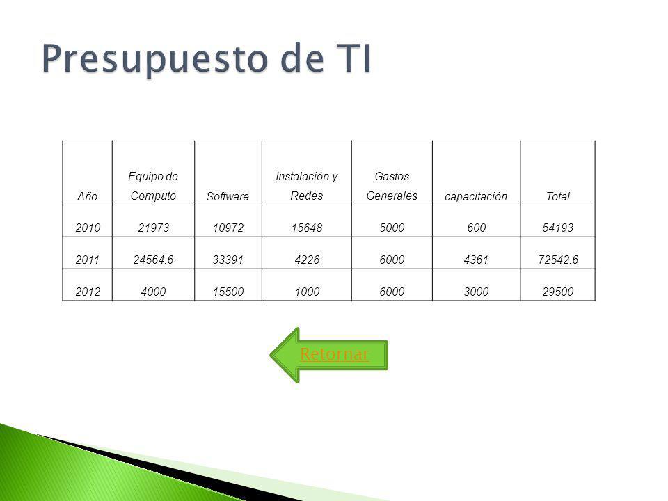Año Equipo de ComputoSoftware Instalación y Redes Gastos GeneralescapacitaciónTotal 2010219731097215648500060054193 201124564.63339142266000436172542.6 201240001550010006000300029500 Retornar