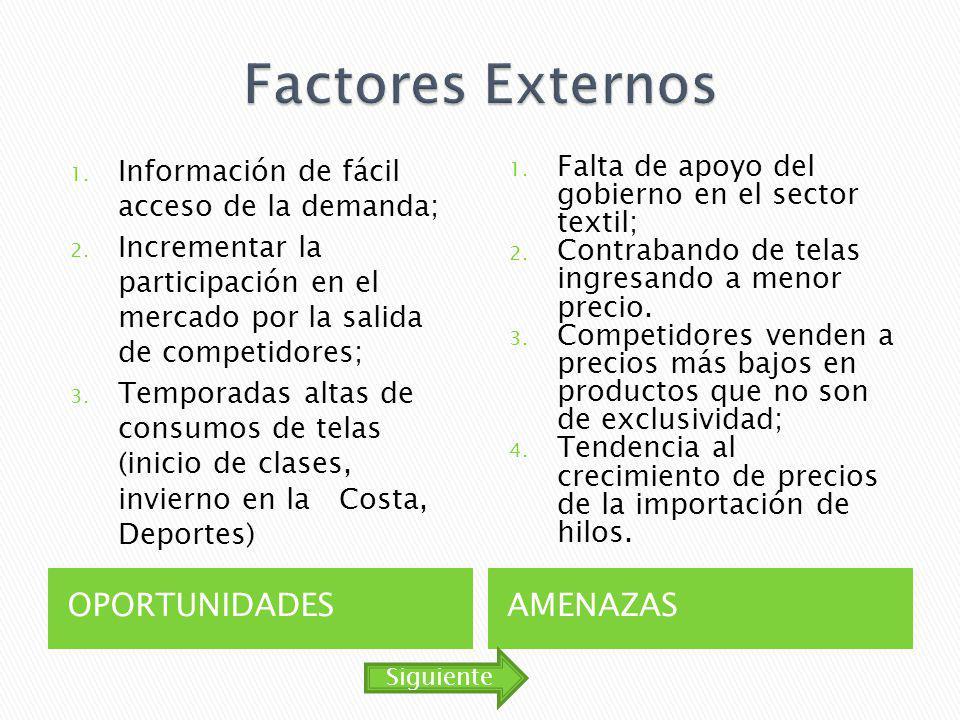 OPORTUNIDADESAMENAZAS 1. Información de fácil acceso de la demanda; 2. Incrementar la participación en el mercado por la salida de competidores; 3. Te
