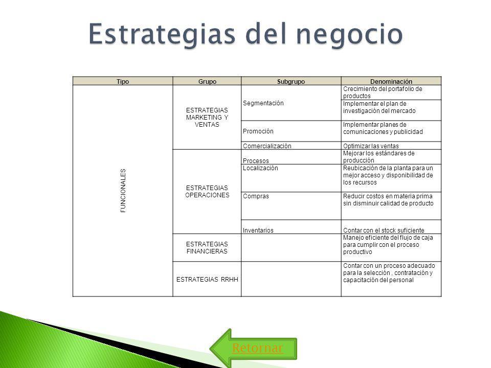 TipoGrupoSubgrupoDenominación FUNCIONALES ESTRATEGIAS MARKETING Y VENTAS Segmentación Crecimiento del portafolio de productos Implementar el plan de investigación del mercado Promoción Implementar planes de comunicaciones y publicidad ComercializaciónOptimizar las ventas ESTRATEGIAS OPERACIONES Procesos Mejorar los estándares de producción LocalizaciónReubicación de la planta para un mejor acceso y disponibilidad de los recursos ComprasReducir costos en materia prima sin disminuir calidad de producto InventariosContar con el stock suficiente ESTRATEGIAS FINANCIERAS Manejo eficiente del flujo de caja para cumplir con el proceso productivo ESTRATEGIAS RRHH Contar con un proceso adecuado para la selección, contratación y capacitación del personal