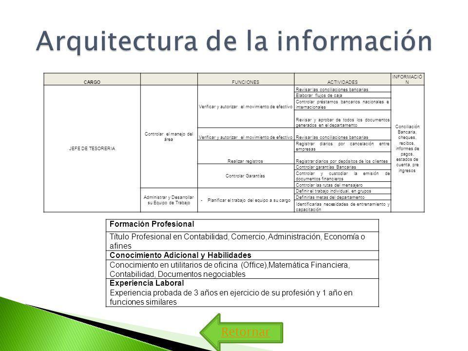 Retornar CARGO FUNCIONESACTIVIDADES INFORMACIÓ N JEFE DE TESORERIA Controlar el manejo del área Verificar y autorizar el movimiento de efectivo Revisa