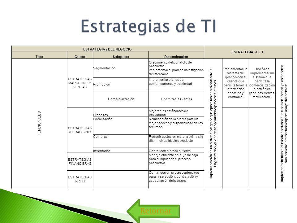 Retornar ESTRATEGIAS DEL NEGOCIO ESTRATEGIAS DE TI TipoGrupoSubgrupoDenominación FUNCIONALES ESTRATEGIAS MARKETING Y VENTAS Segmentación Crecimiento del portafolio de productos Implementación de un sistema integrado que ajuste las necesidades de la Organización, que permita optimizar los procesos internos Implementar un sistema de gestión con el cliente que permita tener la información oportuna y confiable.