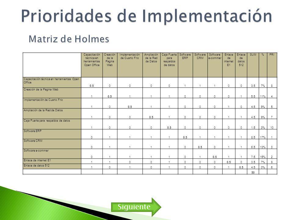 Capacitación técnica en herramientas Open Office Creación de la Pagina Web Implementación de Cuarto Frio Ampliación de la Red de Datos Caja Fuerte para respaldos de datos Software ERP Software CRM Software e-commer Enlace de internet E1 Enlace de datos 512 SUM%PRI Capacitación técnica en herramientas Open Office 0.50000111003.57%8 Creación de la Pagina Web 10.5111000015.511%4 Implementación de Cuarto Frio 100.511000104.59%5 Ampliación de la Red de Datos 1000.51000114.59%7 Caja Fuerte para respaldos de datos 10000.5000001.53%10 Software ERP 011110.511118.517%1 Software CRM 0111100.50116.513%3 Software e-commer 01111010.5117.515%2 Enlace de internet E1 110010000.503.57%9 Enlace de datos 512 1010100010.54.50%6 50 Siguiente