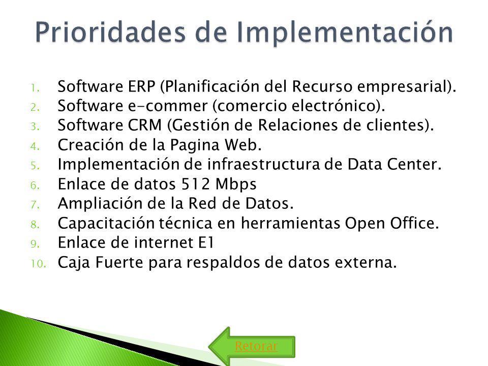 Retorar 1. Software ERP (Planificación del Recurso empresarial). 2. Software e-commer (comercio electrónico). 3. Software CRM (Gestión de Relaciones d
