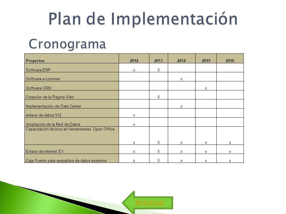 Retornar Proyectos20122013201420152016 Software ERPxX Software e-commer x Software CRM x Creación de la Pagina Web X Implementación de Date Center x enlace de datos 512x Ampliación de la Red de Datosx Capacitación técnica en herramientas Open Office xXxxx Enlace de internet E1xXxxx Caja Fuerte para respaldos de datos externosxXxxx