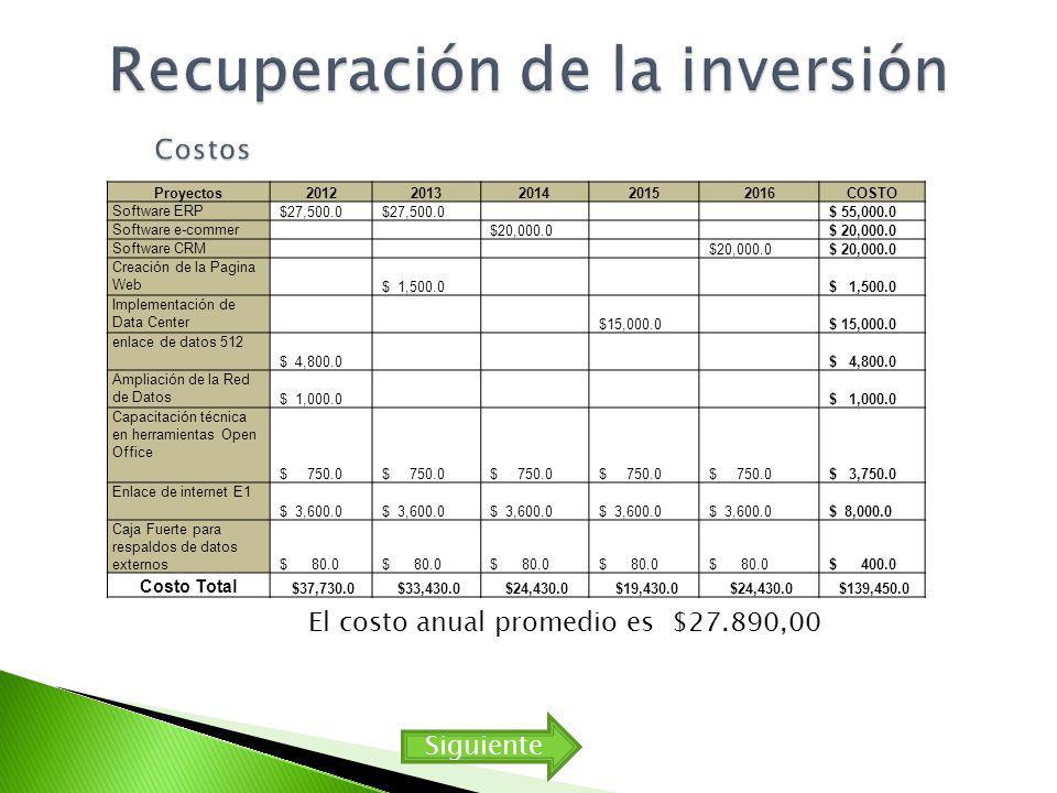 Proyectos20122013201420152016COSTO Software ERP $27,500.0 $ 55,000.0 Software e-commer $20,000.0 Software CRM $20,000.0 Creación de la Pagina Web $ 1,500.0 Implementación de Data Center $15,000.0 enlace de datos 512 $ 4,800.0 Ampliación de la Red de Datos $ 1,000.0 Capacitación técnica en herramientas Open Office $ 750.0 $ 3,750.0 Enlace de internet E1 $ 3,600.0 $ 8,000.0 Caja Fuerte para respaldos de datos externos $ 80.0 $ 400.0 Costo Total $37,730.0 $33,430.0 $24,430.0 $19,430.0 $24,430.0 $139,450.0 El costo anual promedio es $27.890,00 Siguiente