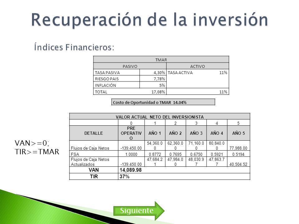 TMAR PASIVOACTIVO TASA PASIVA4,30%TASA ACTIVA11% RIESGO PAIS7,78% INFLACIÓN5% TOTAL17,08% 11% Costo de Oportunidad o TMAR 14.04% VALOR ACTUAL NETO DEL INVERSIONISTA 012345 DETALLE PRE OPERATIV O AÑO 1AÑO 2AÑO 3AÑO 4AÑO 5 Flujos de Caja Netos-139,450.00 54,360.0 0 62,360.0 0 71,160.0 0 80,840.0 077,988.00 FSA1.00000.87720.76950.67500.59210.5194 Flujos de Caja Netos Actualizados-139,450.00 47,684.2 1 47,984.0 0 48,030.9 7 47,863.7 740,504.52 VAN14,089.98 TIR37% VAN>=0; TIR>=TMAR Siguiente