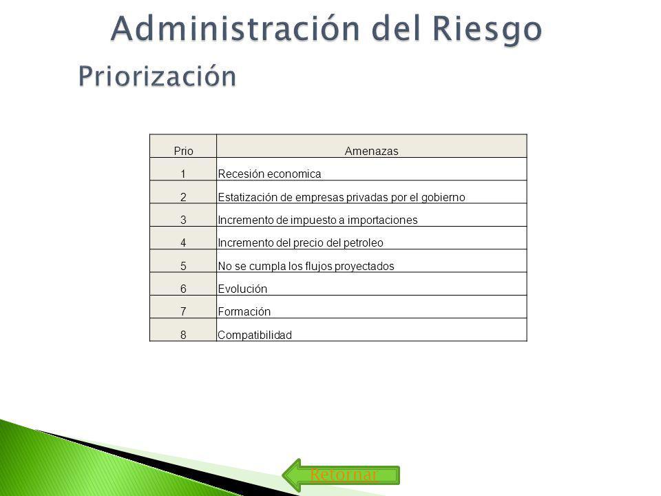 Retornar PrioAmenazas 1Recesión economica 2Estatización de empresas privadas por el gobierno 3Incremento de impuesto a importaciones 4Incremento del p