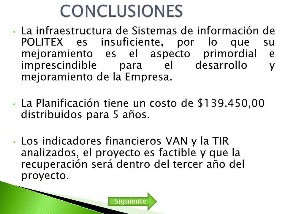 CONCLUSIONES La infraestructura de Sistemas de información de POLITEX es insuficiente, por lo que su mejoramiento es el aspecto primordial e imprescindible para el desarrollo y mejoramiento de la Empresa.