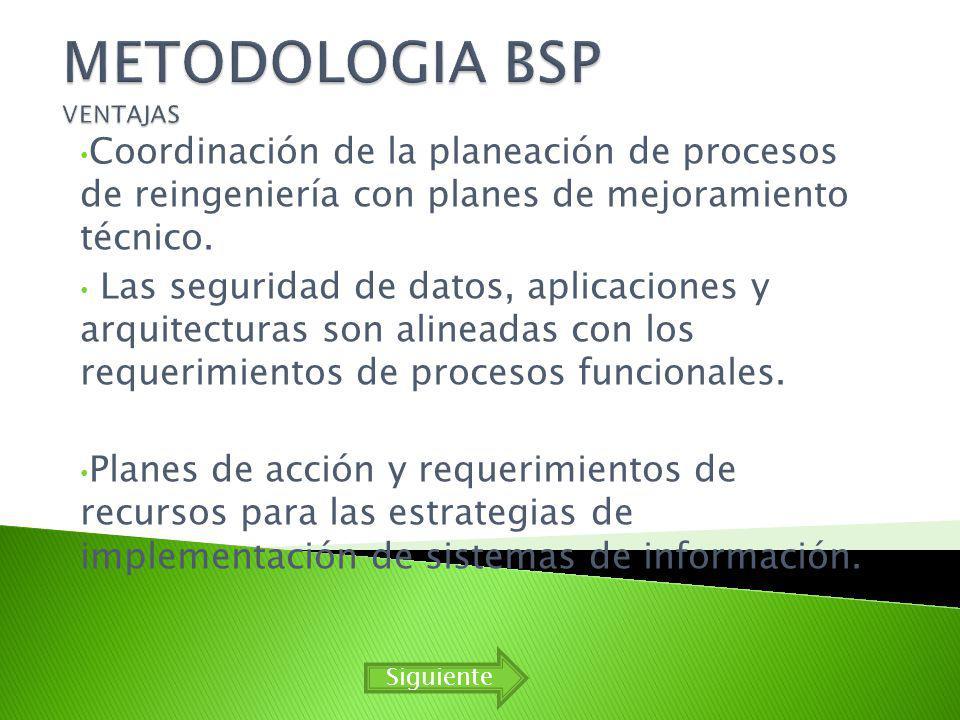 Coordinación de la planeación de procesos de reingeniería con planes de mejoramiento técnico.