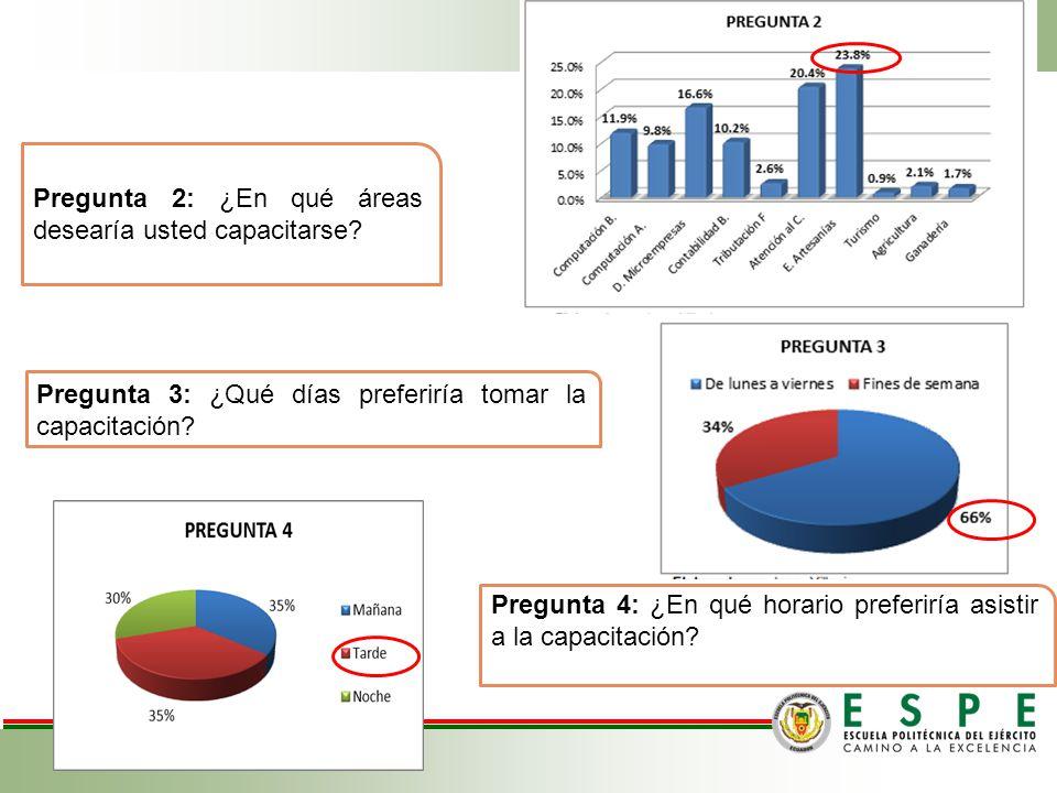 Tamaño de la Muestra Calculo de la Muestra ENCUESTA Pregunta 1: Si se implementaría un Centro de Capacitación Laboral dentro de la Parroquia de Amagua