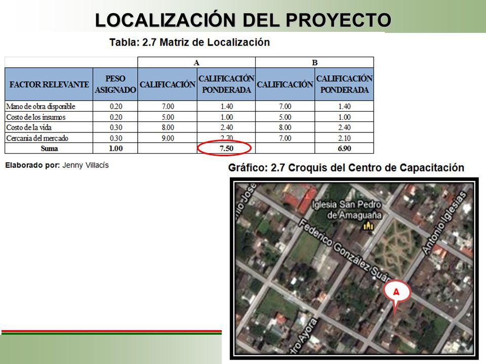 LOCALIZACIÓN DEL PROYECTO Micro- localización La ubicación de la mano de obra especializada La ubicación de caminos y vías de acceso La existencia de