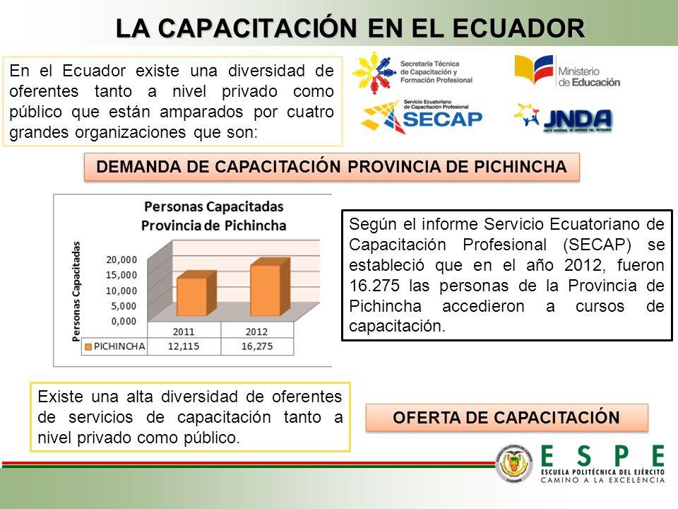 La palabra Capacitación, con origen etimológico de Capax en latín Capaz, preparar a una persona para tener buena cabida en un entorno en nuestro caso