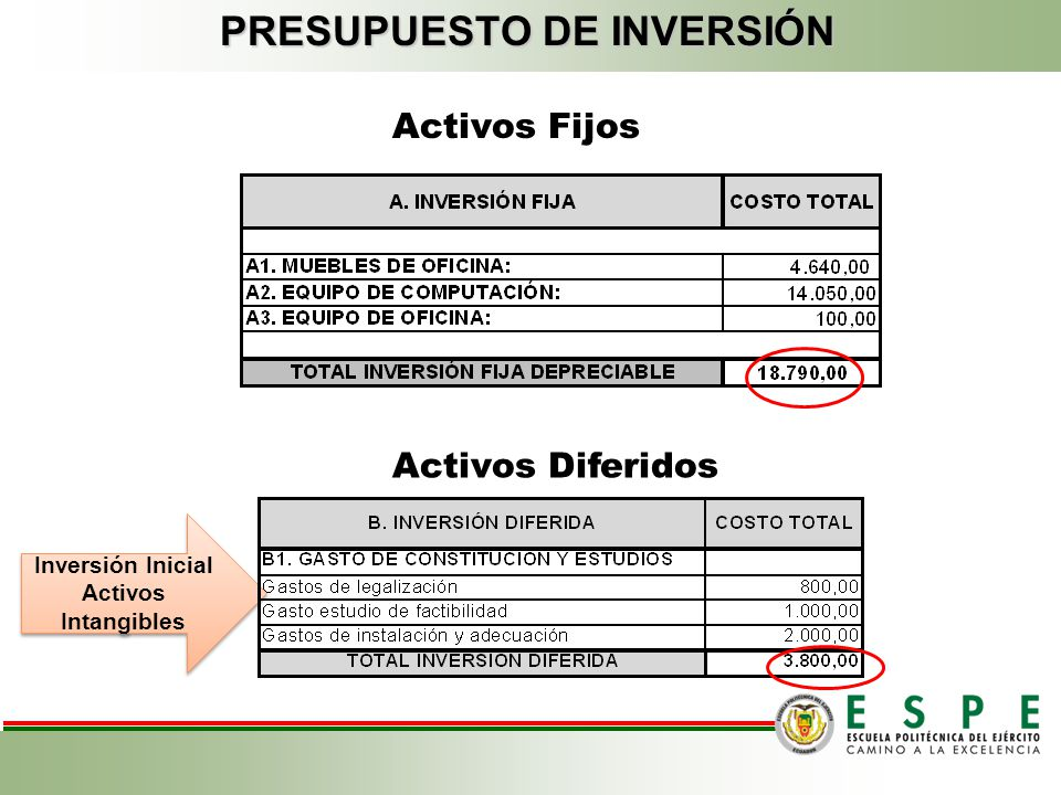 Objetivos Del Estudio Financiero Determinar el monto de la inversión inicial del proyecto. Determinar el capital de trabajo pre-operativo necesario pa