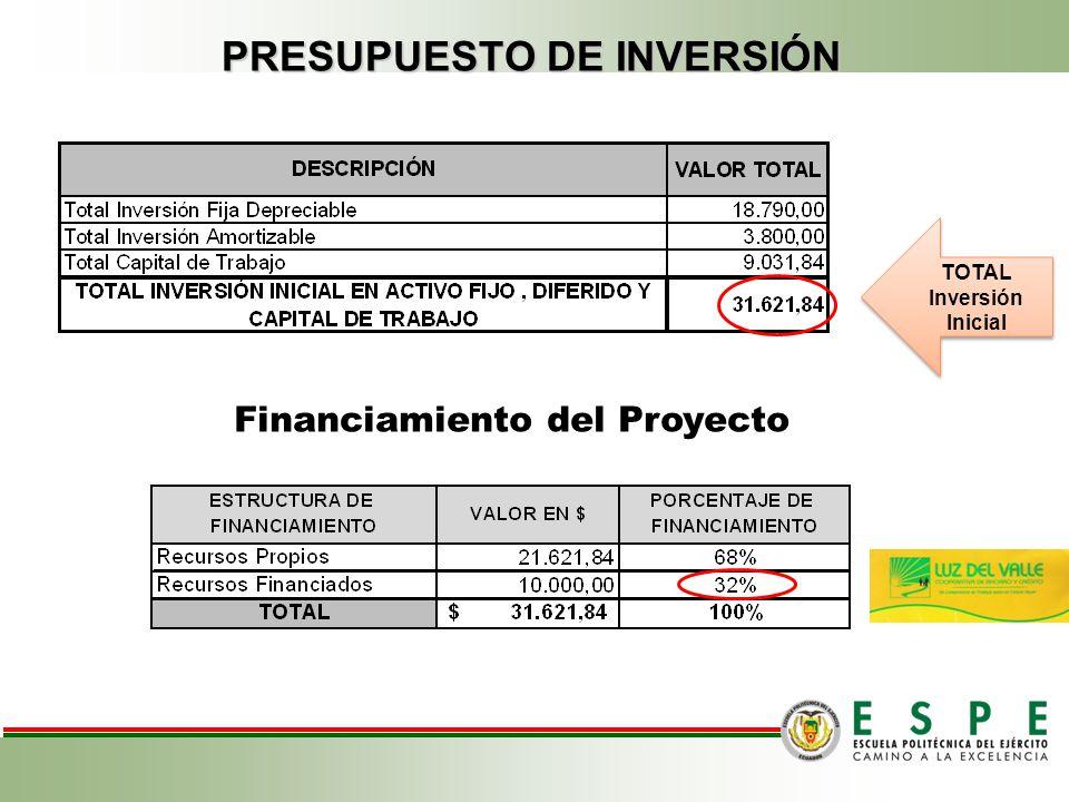 PRESUPUESTO DE INVERSIÓN Capital De Trabajo Pre-Operativo