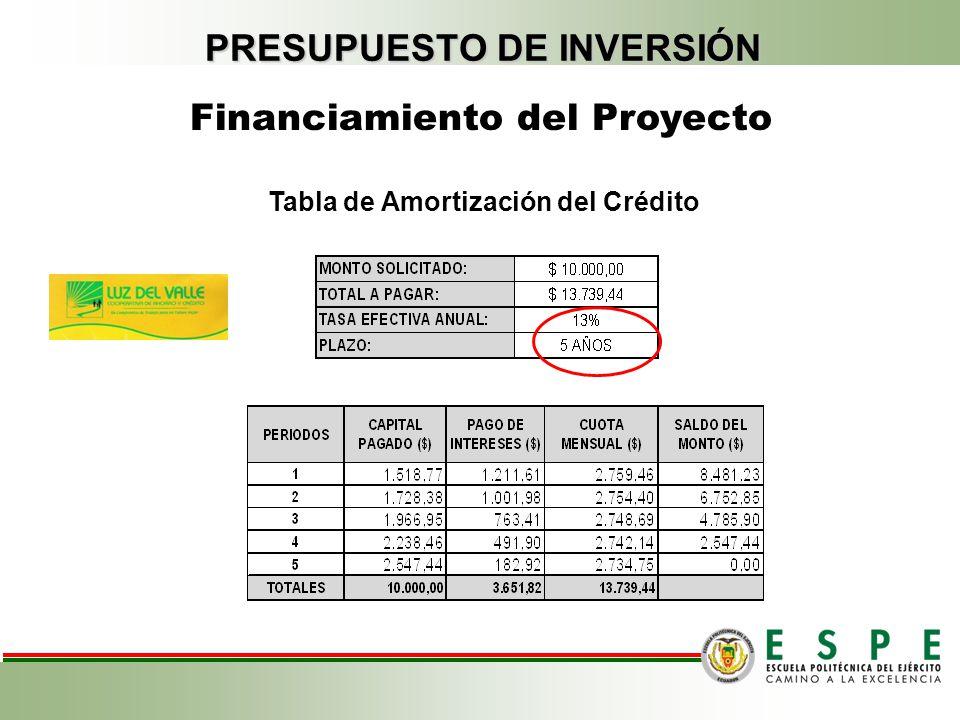 TOTAL Inversión Inicial TOTAL Inversión Inicial Financiamiento del Proyecto PRESUPUESTO DE INVERSIÓN