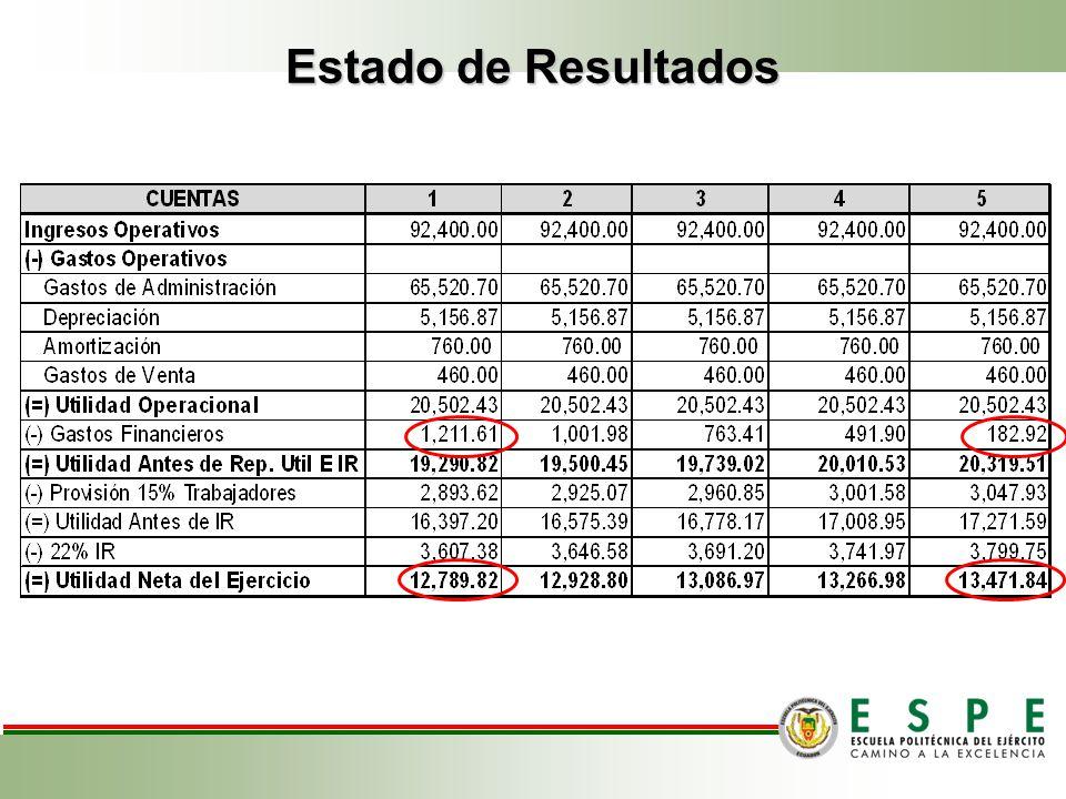 PRESUPUESTO DE GASTOS Gastos de Administración Gastos de Ventas