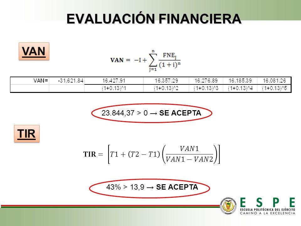 EVALUACIÓN FINANCIERA Cálculo: TMAR TMAR GLOBAL 13.9%
