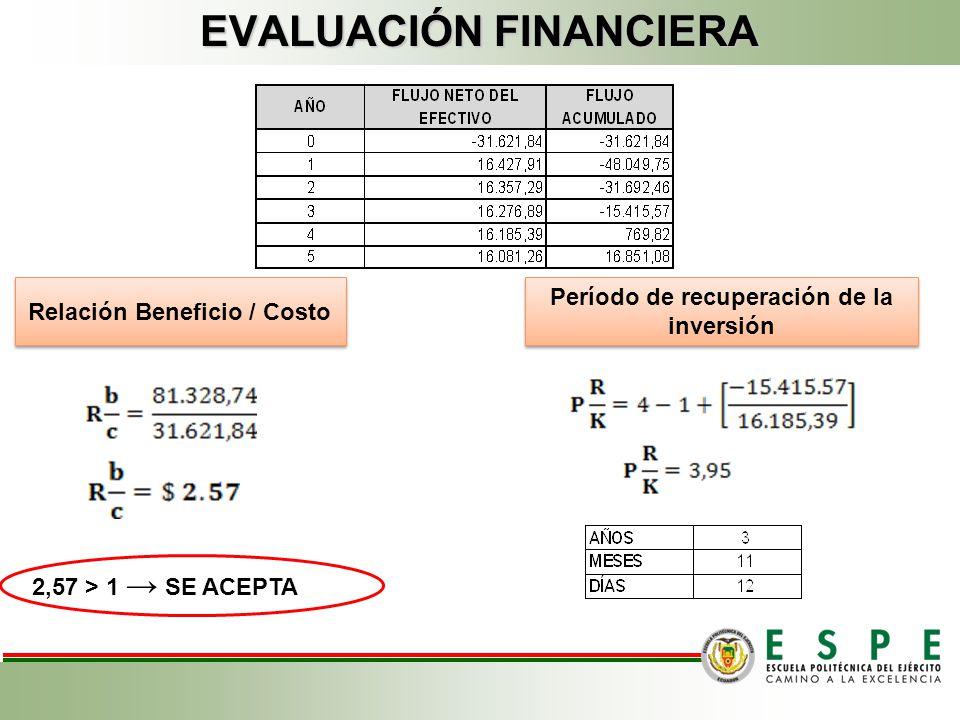 EVALUACIÓN FINANCIERA VAN TIR 23.844,37 > 0 SE ACEPTA 43% > 13,9 SE ACEPTA