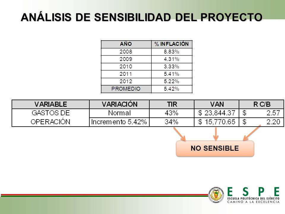 Relación Beneficio / Costo EVALUACIÓN FINANCIERA 2,57 > 1 SE ACEPTA... Período de recuperación de la inversión