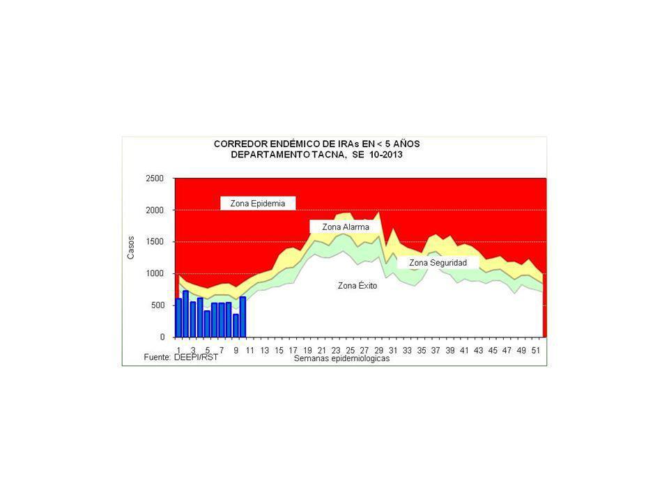 Figura 1: Selección de punto estratégico (Distrito Locumba)Figura 2: Reubicación, limpieza y habilitación de la larvitrampa (Vivero de Locumba), mayo 2012.