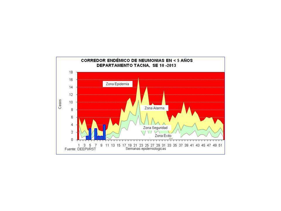 Gráfico 1: NUMERO DE CASOS DE VIH/SIDA POR DISTRITO DEPARTAMENTO TACNA, 2012 – FEB 2013 FUENTE: DEEPI/DIRESA-T VIGILANCIA DE VIH/SIDA