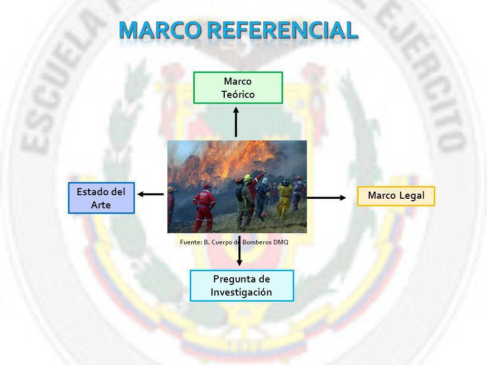 Estado del Arte Marco Teórico Marco Legal Pregunta de Investigación Fuente: B.