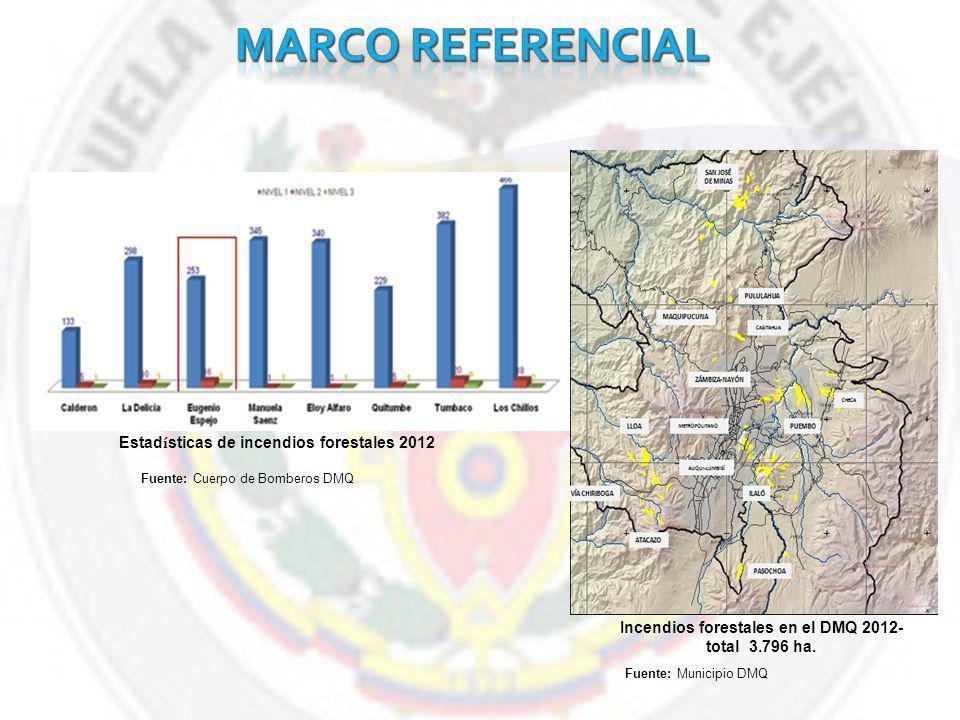 Fuente: Cuerpo de Bomberos DMQ Estad í sticas de incendios forestales 2012 Incendios forestales en el DMQ 2012- total 3.796 ha.