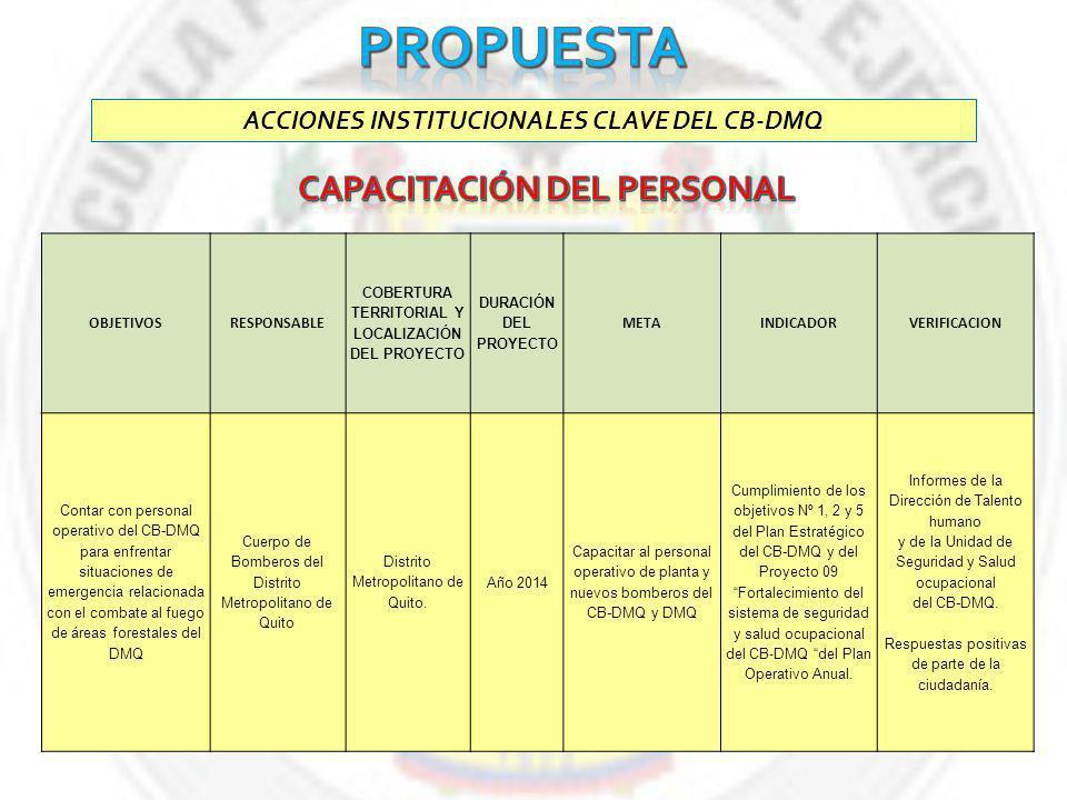 ACCIONES INSTITUCIONALES CLAVE DEL CB-DMQ OBJETIVOSRESPONSABLE COBERTURA TERRITORIAL Y LOCALIZACIÓN DEL PROYECTO DURACIÓN DEL PROYECTO METAINDICADORVERIFICACION Contar con personal operativo del CB-DMQ para enfrentar situaciones de emergencia relacionada con el combate al fuego de áreas forestales del DMQ Cuerpo de Bomberos del Distrito Metropolitano de Quito Distrito Metropolitano de Quito.