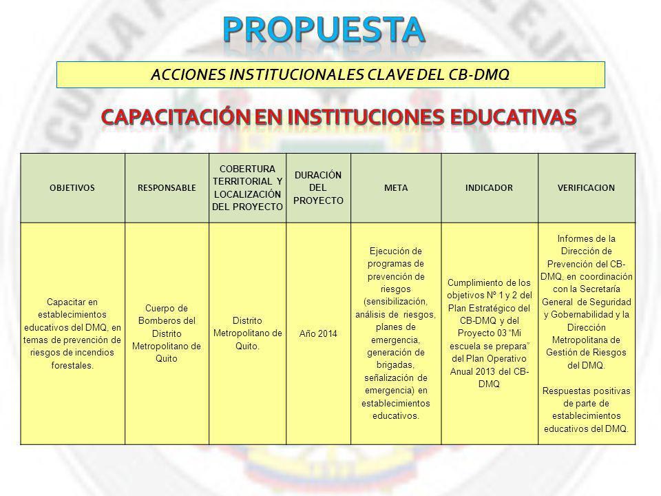ACCIONES INSTITUCIONALES CLAVE DEL CB-DMQ OBJETIVOSRESPONSABLE COBERTURA TERRITORIAL Y LOCALIZACIÓN DEL PROYECTO DURACIÓN DEL PROYECTO METAINDICADORVERIFICACION Capacitar en establecimientos educativos del DMQ, en temas de prevención de riesgos de incendios forestales.