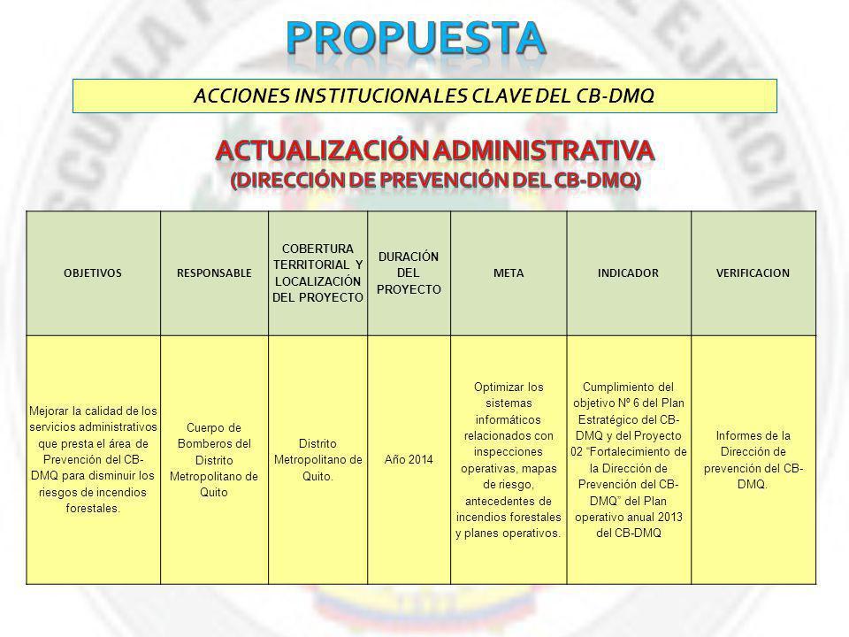 ACCIONES INSTITUCIONALES CLAVE DEL CB-DMQ OBJETIVOSRESPONSABLE COBERTURA TERRITORIAL Y LOCALIZACIÓN DEL PROYECTO DURACIÓN DEL PROYECTO METAINDICADORVERIFICACION Mejorar la calidad de los servicios administrativos que presta el área de Prevención del CB- DMQ para disminuir los riesgos de incendios forestales.