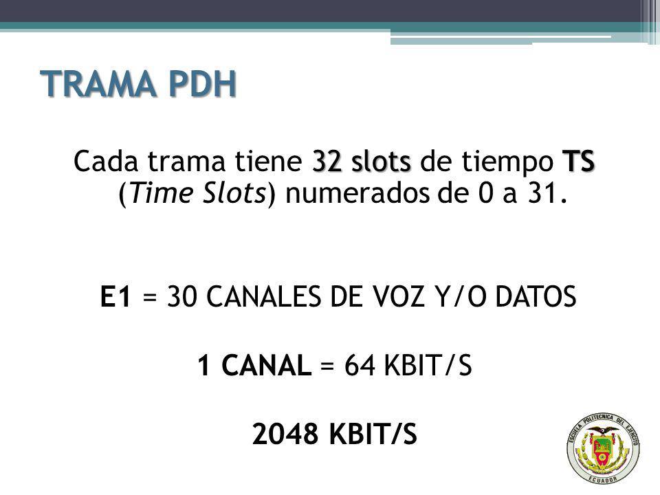 TRAMA PDH 32 slots TS Cada trama tiene 32 slots de tiempo TS (Time Slots) numerados de 0 a 31. E1 = 30 CANALES DE VOZ Y/O DATOS 1 CANAL = 64 KBIT/S 20