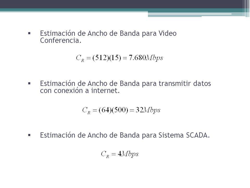 Estimación de Ancho de Banda para Sistema SCADA. Estimación de Ancho de Banda para transmitir datos con conexión a internet. Estimación de Ancho de Ba